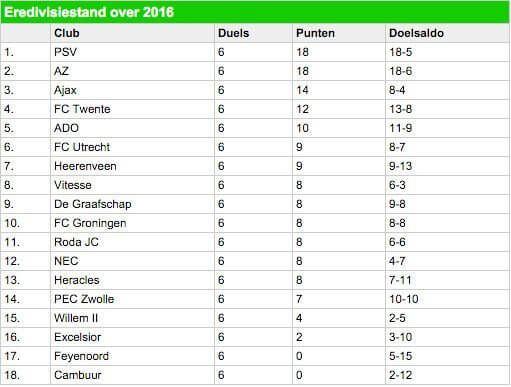 Stand Eredivisie 2016