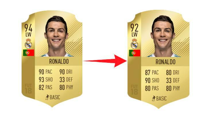 Nieuwe rating Ronaldo FIFA 18
