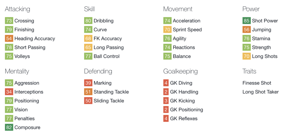 FIFA-rating van Tevez keldert gigantisch